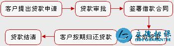 工商银行住房贷款办理流程