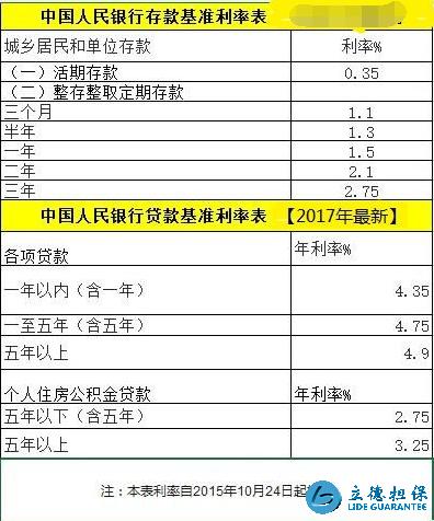 深圳贷款利率